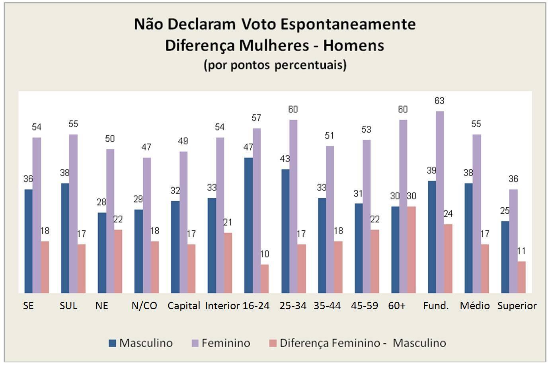 Homens e mulheres têm visões diferentes do processo eleitoral, por Fátima Pacheco Jordão