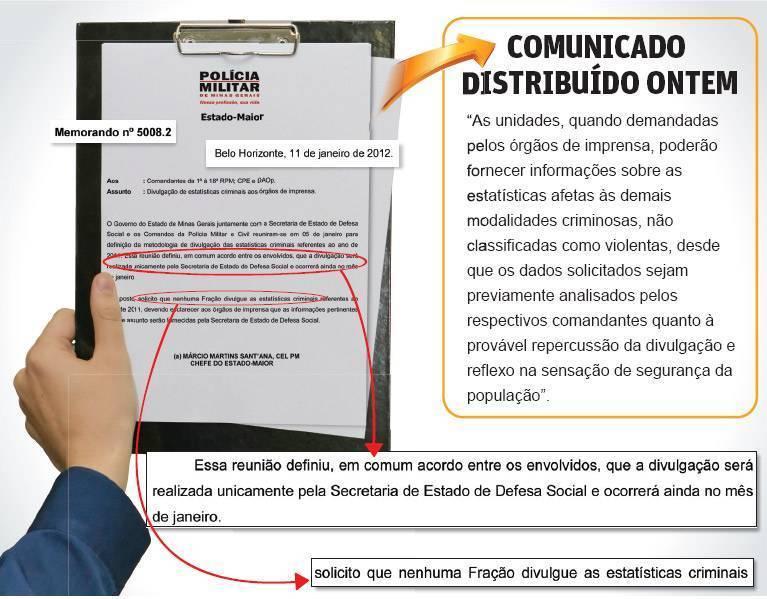 Minas Gerais - Governo proíbe polícia de divulgar dados sobre violência