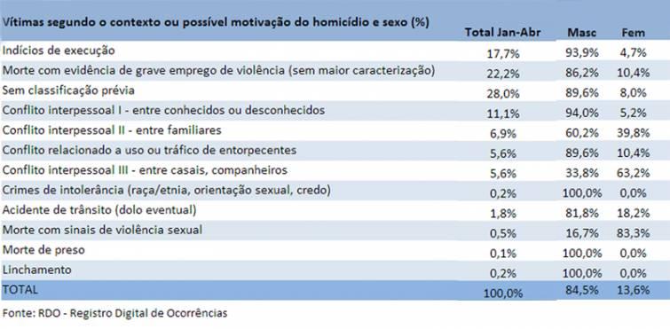 A cada 2 dias ocorre um feminicídio em São Paulo