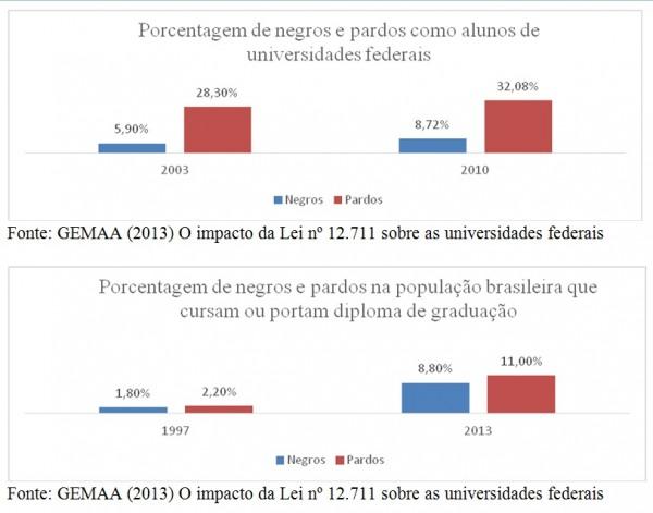 grafico-negros-e-pardos-nas-universidades-federais68600