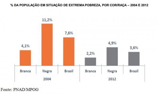 grafico-populacao-pobre-cor-e-raca68599