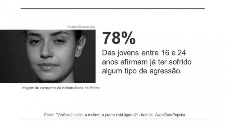 size 810 16 9 Slide1 10 provas de que a violência contra a mulher virou rotina