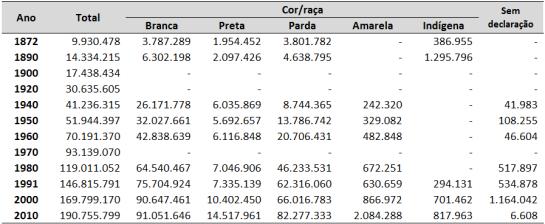 Quantidade de indivíduos segundo a cor/raça, ao longo dos diferentes censos demográficos – Brasil – 1872-2010. (Fonte: PETRUCCELLI, 2012; IBGE, 2010)