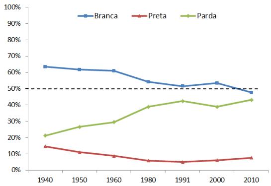 Distribuição percentual da população branca, preta e parda na série histórica dos censos modernos decenais – Brasil – 1940-2010. (Fonte: PETRUCCELLI, 2012; IBGE, 2010)