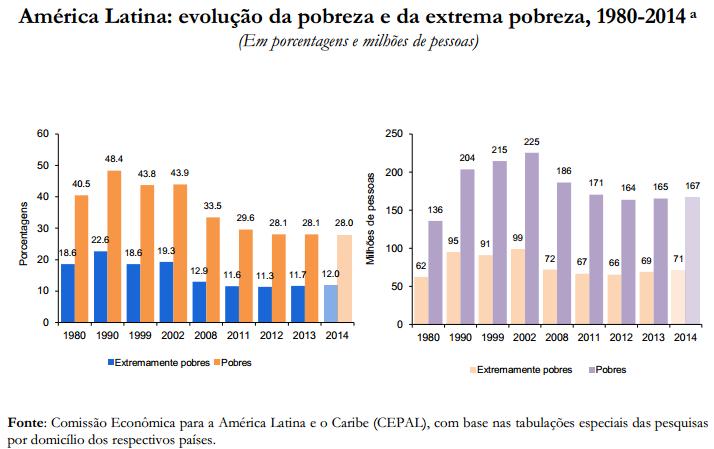 Fonte: CEPAL. A Hora da igualdade: brechas por fechar, caminhos. http://www.cepal.org/pt-br/publicaciones/hora-da-igualdade-brechas-por-fechar-caminhos-por-abrir-trigesimo-terceiro-periodo-de