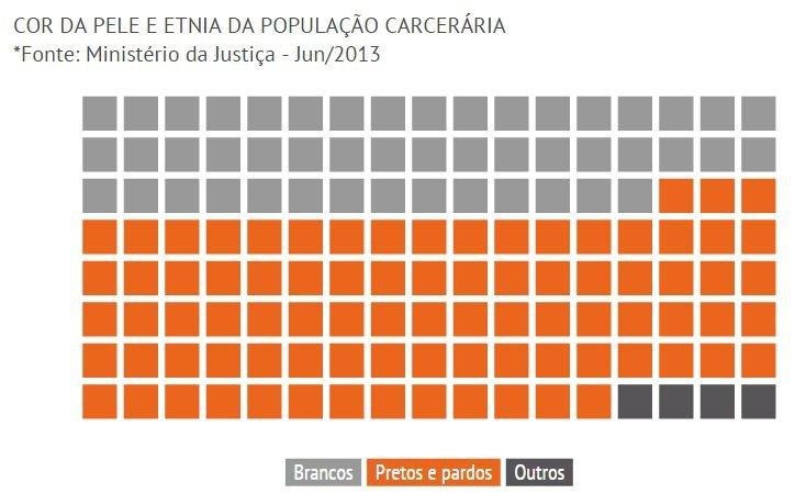 prisoes-brasil1