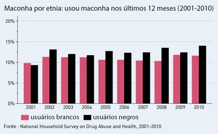 taxas-de-uso-por-etnia