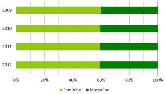 Gênero e raça em quatro edições do Enem: o perfil dos inscritos