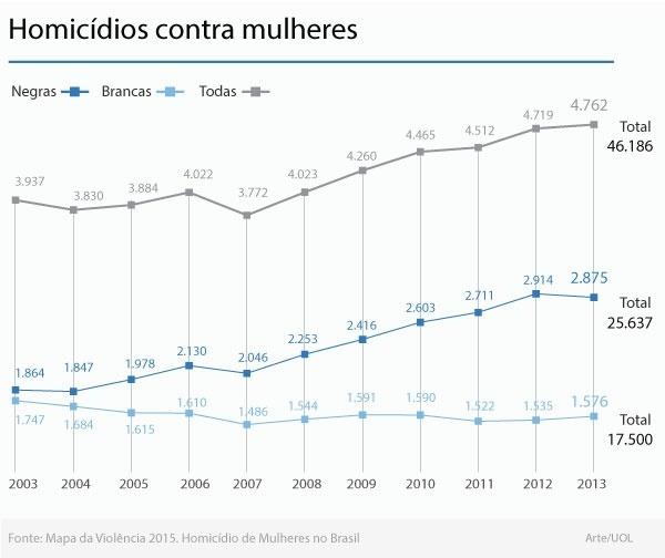 grafico-homicidios-de-mulheres-1446814558670_600x504