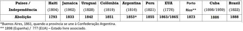 tabela-independc3aancias-abolic3a7c3a3o