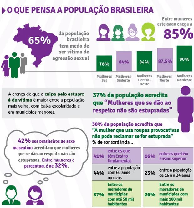 Um em cada 3 brasileiros culpa mulher em casos de estupro, diz Datafolha