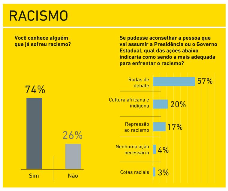 Pelo menos sete em cada dez jovens conhecem alguém que sofreu racismo, diz pesquisa