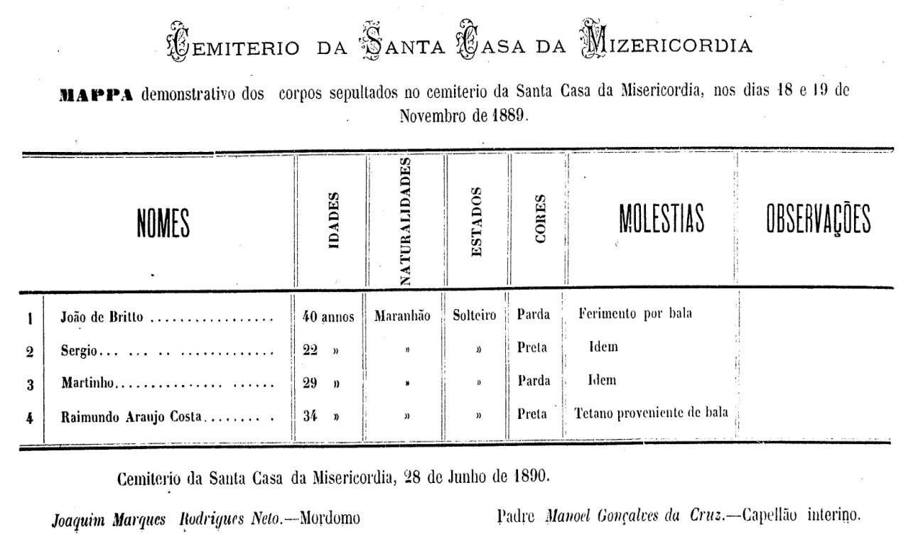 Fonte: José Thomaz da Porciuncula, Relatório com que o Exmo Im. Dr. Thomaz da Porciuncula passou à Administração do Estado em 7 de Julho de 1890, 1890, p. 6.