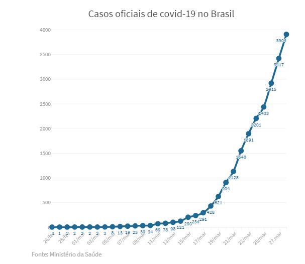 Gráfico mostrando os números de casos oficiais de covid-19 no Brasil