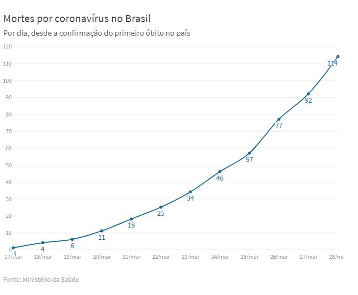 Gráfico que mostra o crescimento do numero de mortos por coronavírus no Brasil