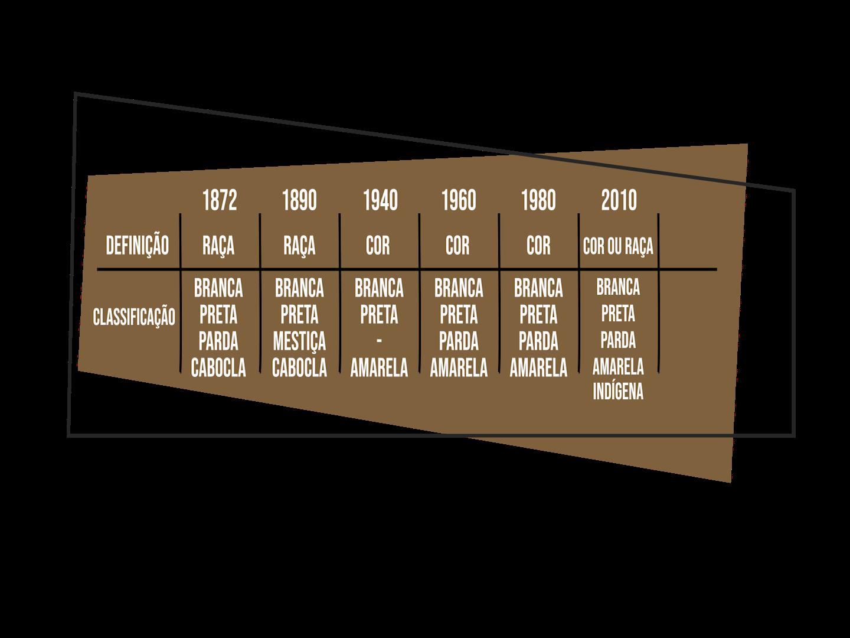 tabela que mostra as Mudanças nas classificações de raça nos censos demográficos nacionais de 1872 a 2010